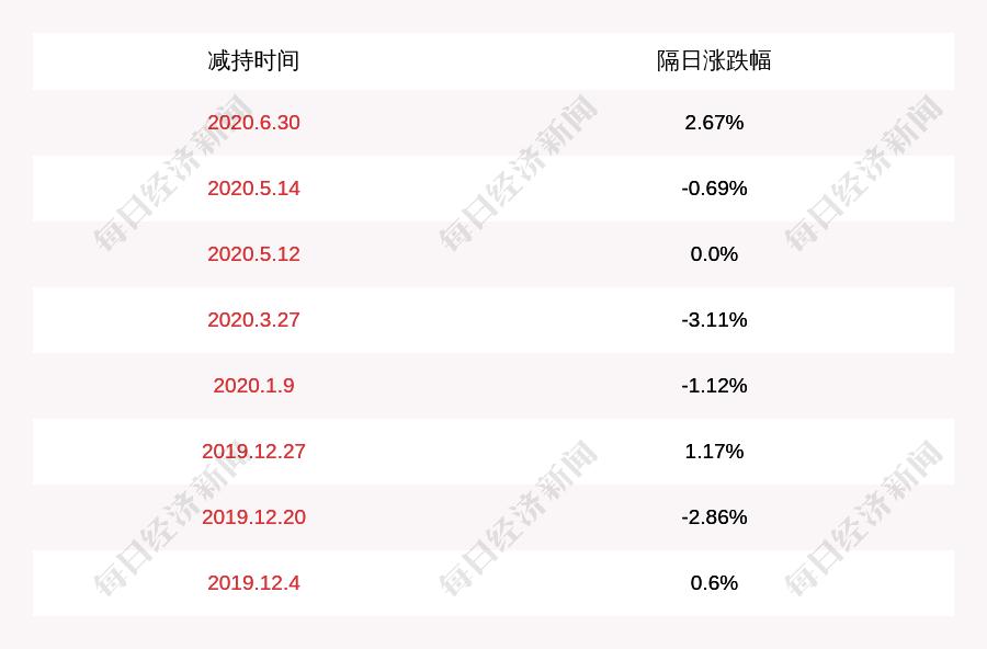海航控股:大新华航空减持计划完成,减持约396万股