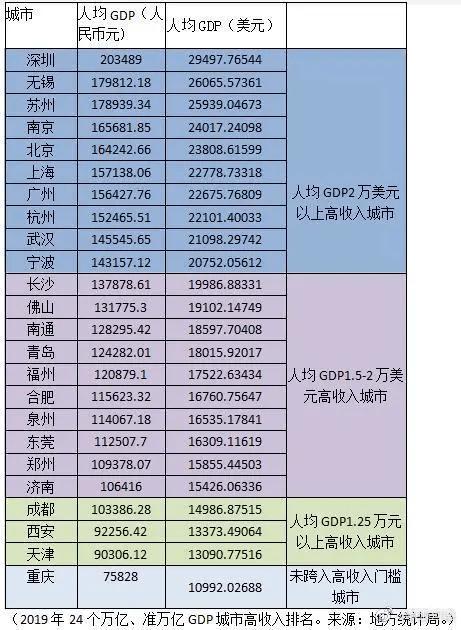2019杭州人均gdp_杭州西湖图片