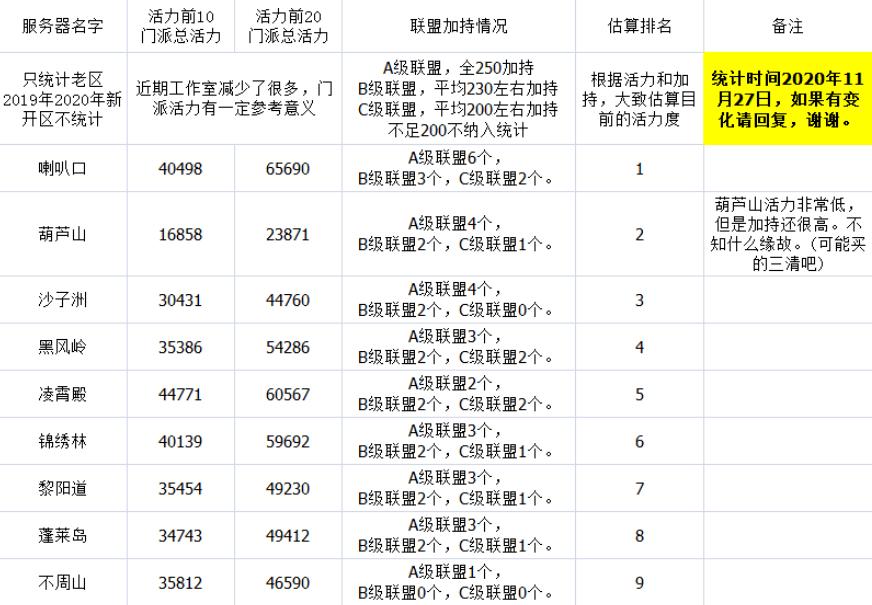 寻仙门派排行_寻仙2020年第四季门派活力排行榜