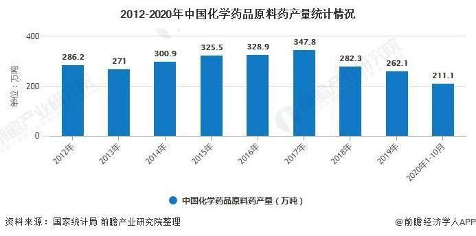2020年中国原料药行业市场分析:大宗原料药产能过剩 出口规模持续扩大