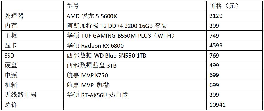 3A平臺性能有加成!銳龍5 5600X游戲配置推薦