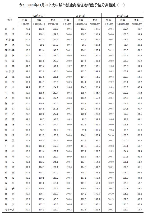 国家统计局:11月70城新建商品住宅房价出炉!价格涨幅稳中有落