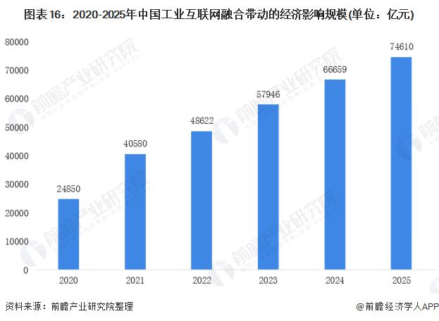 2021年互联网经济总量_2015中国年经济总量