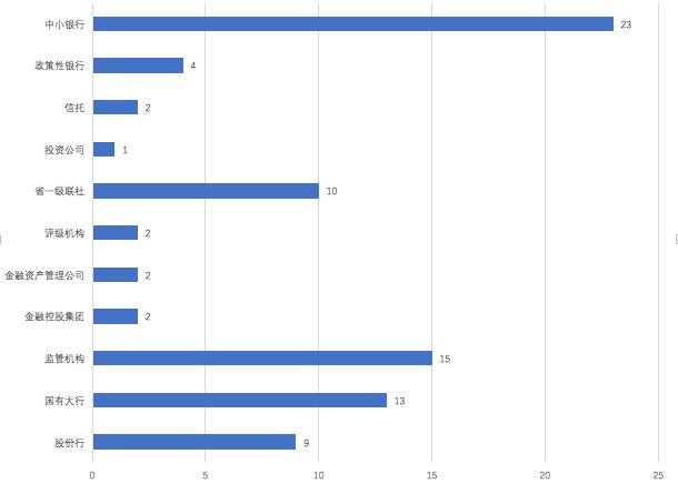 金融反腐2020|83人被查:银行业59人,监管15人