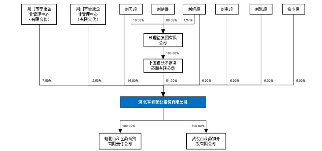 原天马集团的子公司亨迪制药寻求将刘益谦家族上市或增加一个a股平台