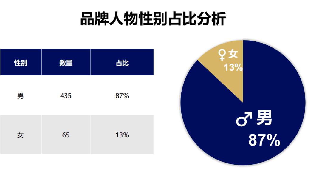 《2020中國品牌人物500強》榜單