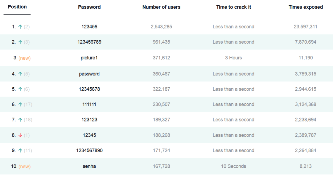2020年最烂的密码被曝光了,而且是那个称霸榜单的?