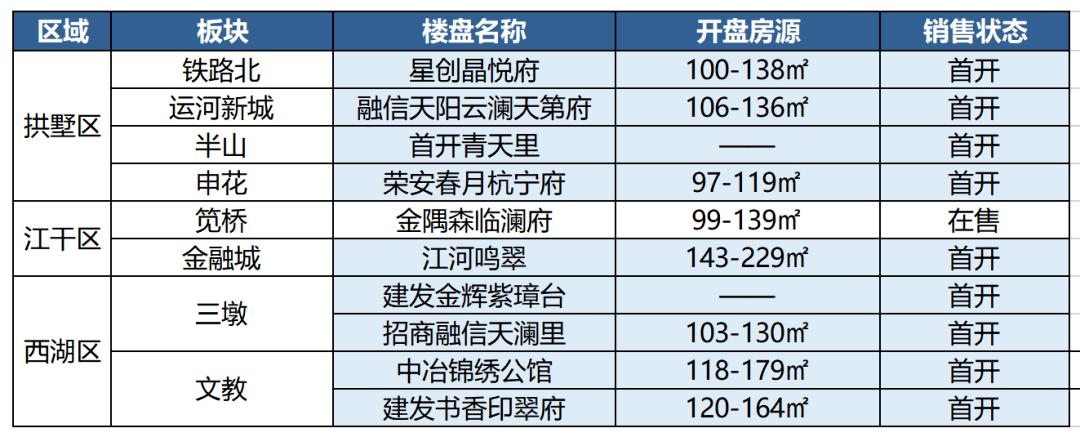 新年伊始,新房上市,杭州2021年1月待售楼盘动态