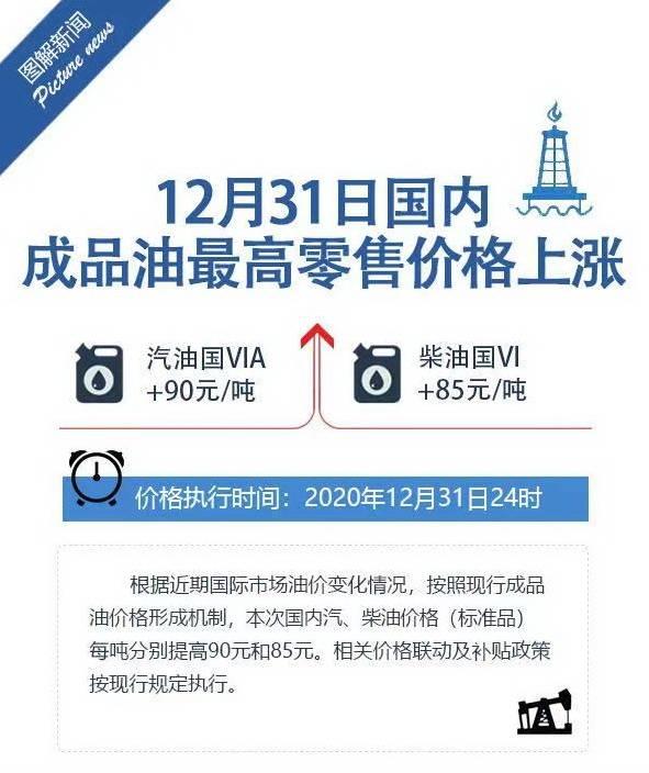2020年12月31日24时起中国汽柴油价格按体制上涨