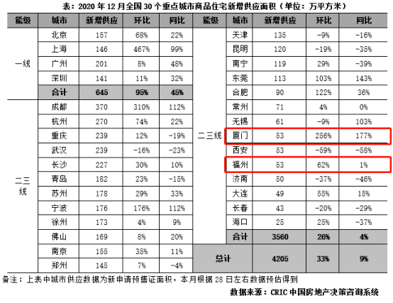 """2020年末楼市成交""""翘尾""""!福州上周成交创新高?!  第4张"""