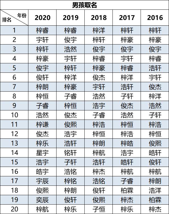 最新!佛山流行新生儿名字公布,看哪些名字是爆款。
