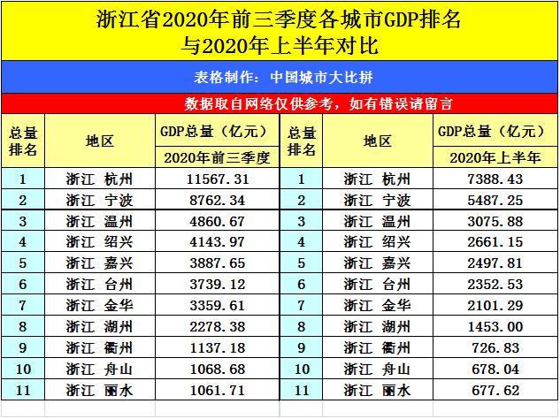 江西各市gdp排名2020四季度_江西gdp数据