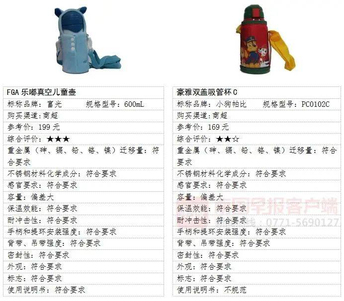 @南宁人:这些品牌儿童保温杯不合格,广西各大商超有售!