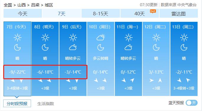 冻哭了!山西迎来入冬最低气温!你正处一年最危险的27天!防寒保命10招送上!  第14张