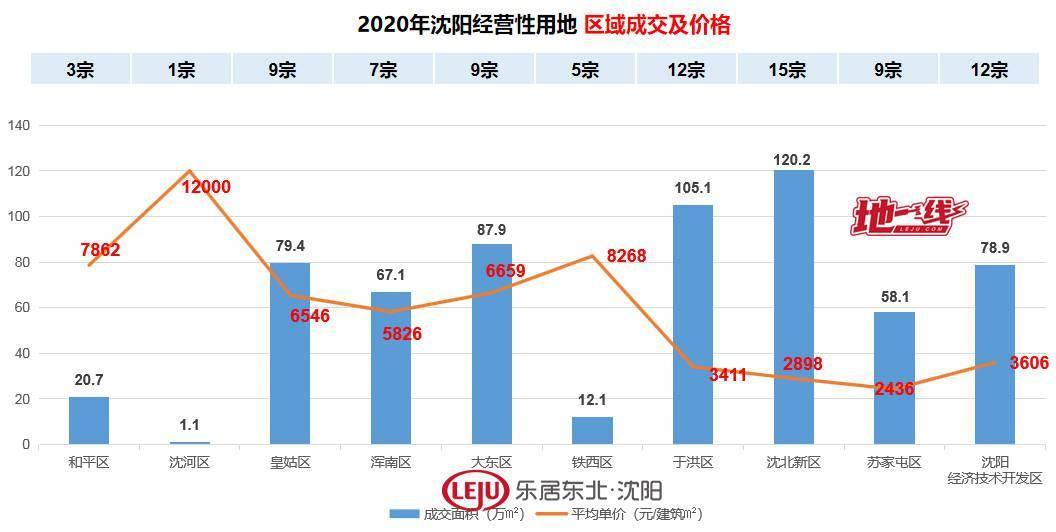 再创新高!2020年沈阳卖地超584亿