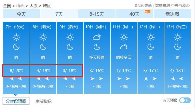 冻哭了!山西迎来入冬最低气温!你正处一年最危险的27天!防寒保命10招送上!  第4张