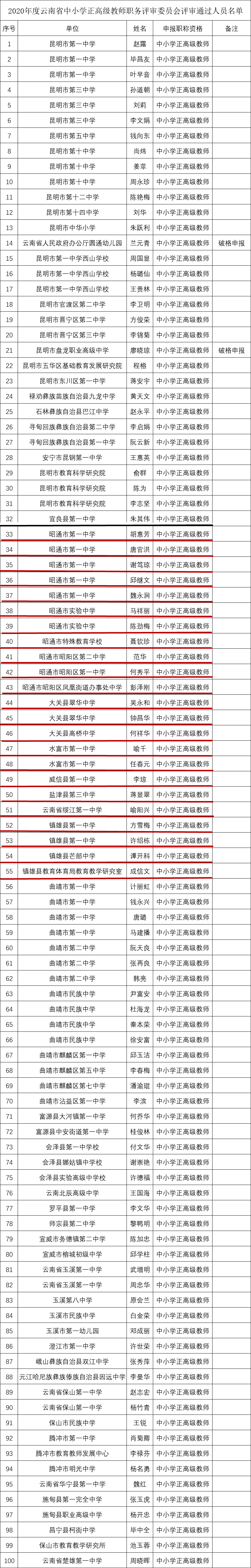 昭通23人上榜!云南省198位教师拟晋升正高级职称