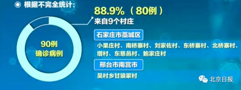 北京新增1例本地确诊病例,详情公布!河北新增本土确诊33例!这轮疫情三个特点,要格外注意
