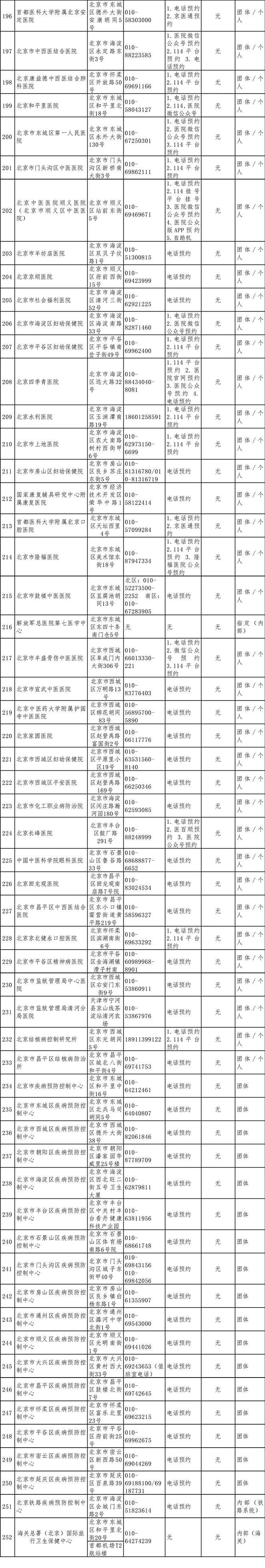 全市共252家机构可提供核酸检测服务!北京市卫健委公布详细名单