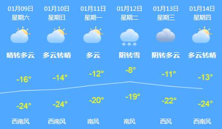 """""""三九""""已到,""""二九""""就来了个下马威,""""三九""""还会这么冷吗?"""