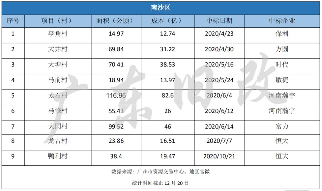 新增用地34平方公里,投资增长45%,未来广州投资买房最大的机会在这里!