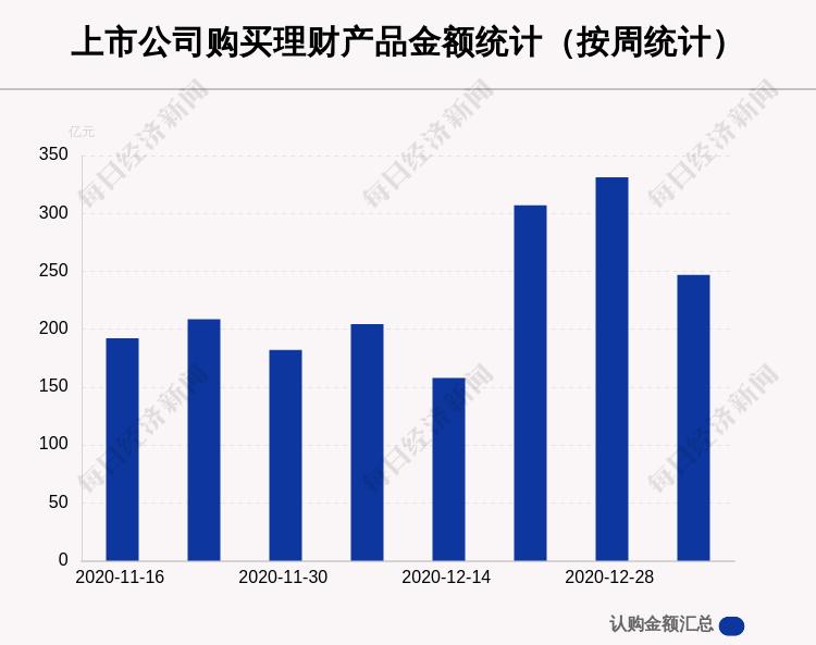 本周111家A股公司购买246.80亿元理财产品,隆基股份买入最多