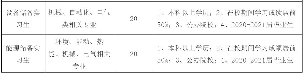 多岗位均可报名!内蒙古:伊利集团2021最新招聘99人!