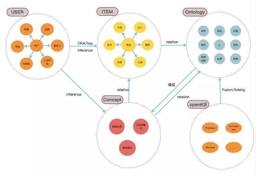 AI产品经理的入门必修课(4)——知识图谱  第5张