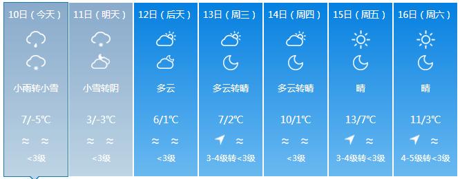 今晚或有雪!新一轮强降温杀到,曲靖最高温低至