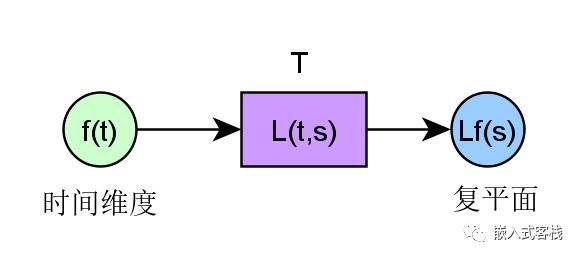 傅里叶变换、拉普拉斯变换、Z 变换的联系是什么?为什么要进行这些变换?