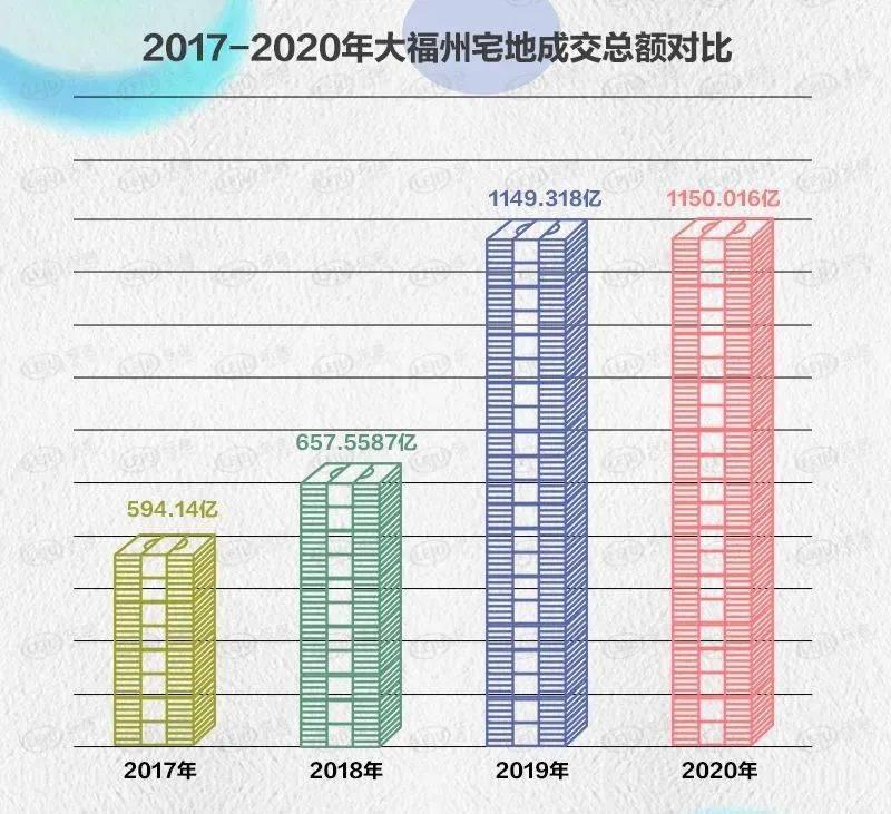 洞察2020丨连续两年破千亿!大福州全年拍了9494亩宅地!四区楼面价涨幅扩大!