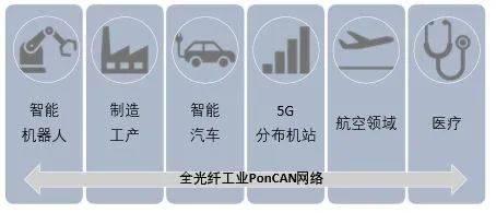 新一代全光纤工业传输控制网及其应用前景