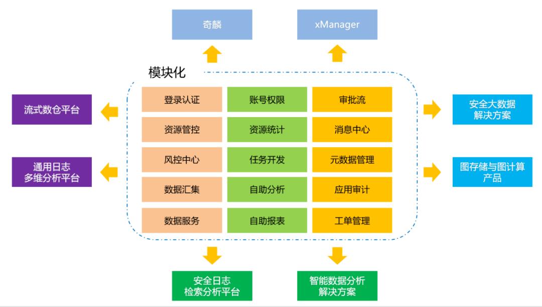 360 一站式大数据资源管理与开发平台
