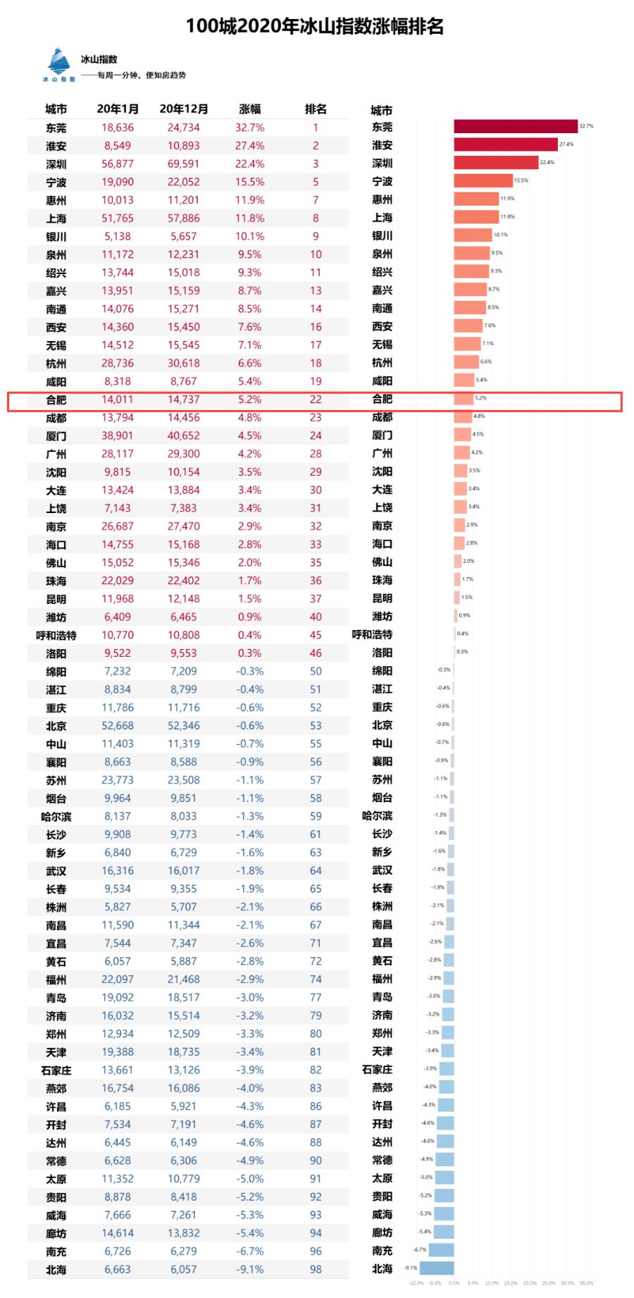 全国百城房价年涨幅排名出炉!合肥上涨5.2%!百盘最新价格涨跌榜曝光!