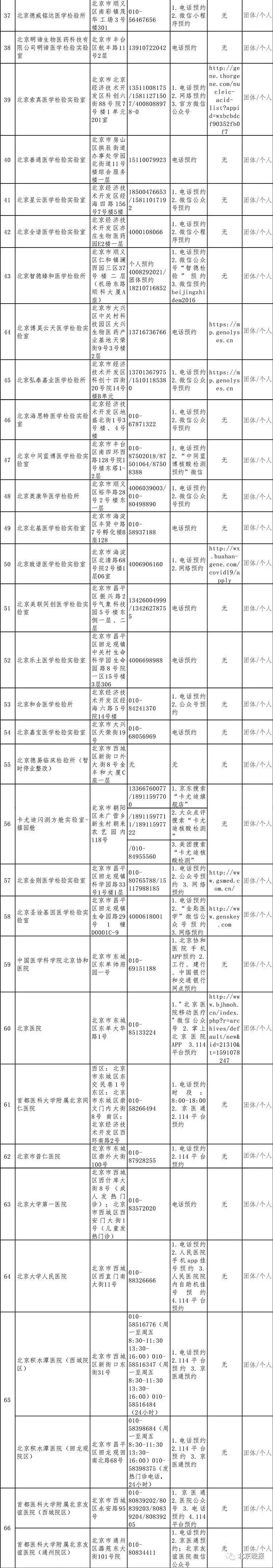 最全名单!252家北京具备核酸检测能力机构都在这儿