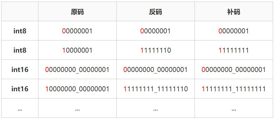 二进制的原码和反码与补码的详细资料讲解