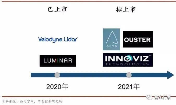 【如山洞察】重磅!市场规模将超百亿?激光雷达行业加速发展