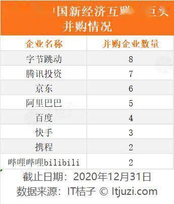 2020年马云、马花藤、刘董强、张一鸣买过哪些公司?