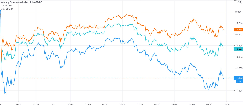 美股收盘:担忧市场不确定性 三大股指集体收跌