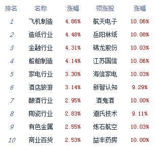 评论:上证指数站在3600点,指数上涨2.83%。金融股爆发