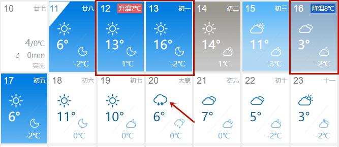 """16℃!郑州""""火箭式""""升温?别急,马上又是""""过山车"""",雨夹雪已经安排…"""