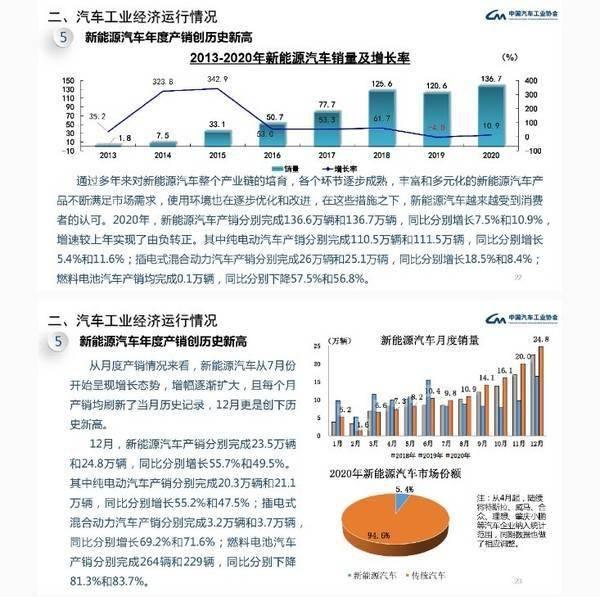 新能源汽车年产销量创历史新高,国内市场份额达到5.4%