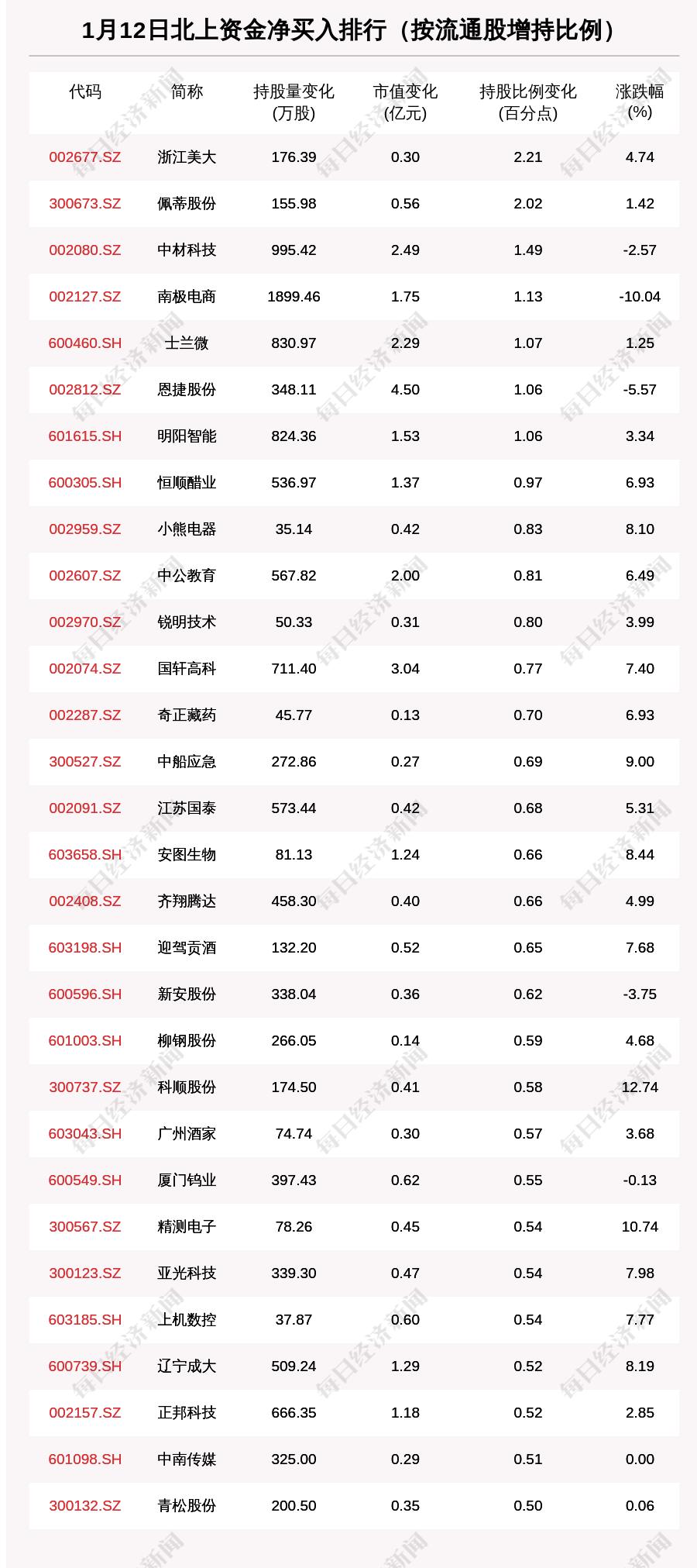 北向资金动向曝光:1月12日这30只个股被猛烈扫货(附名单)