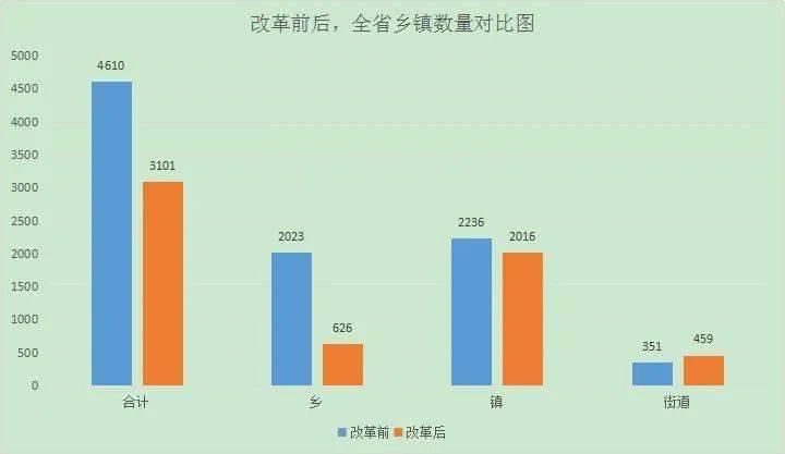 四川乡镇行政区划调整改革全部完成 全省共减少乡镇(街道)1509个