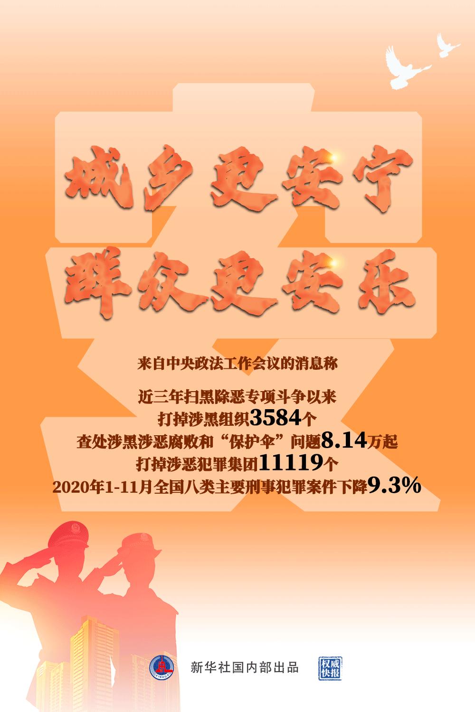 """近三年查处涉黑涉恶腐败和""""保护伞""""8.14万起、处分6.81万人"""