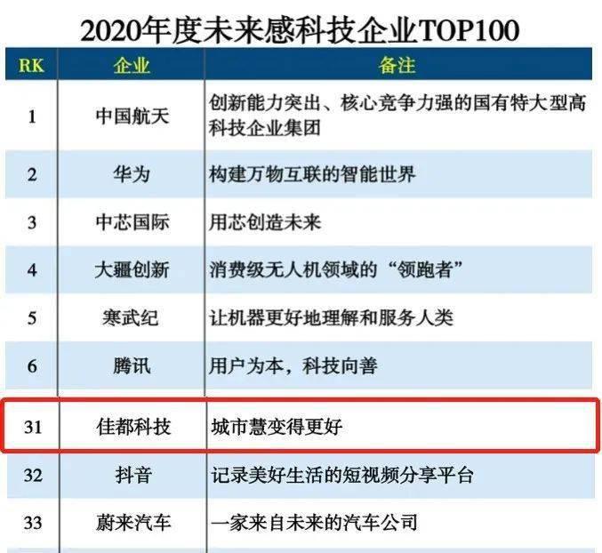 """""""佳""""讯丨佳都科技入选2020未来感科技企业TOP"""