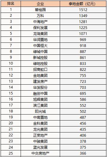 百强房企去年拿地额超3.23万亿 碧桂园、万科、中海位居前三