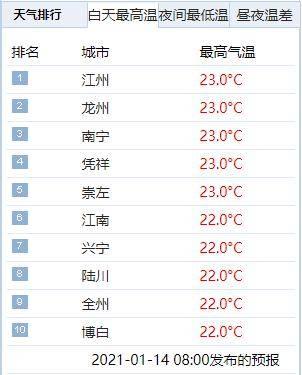 再暖两天,16日起冷空气又要来广西了