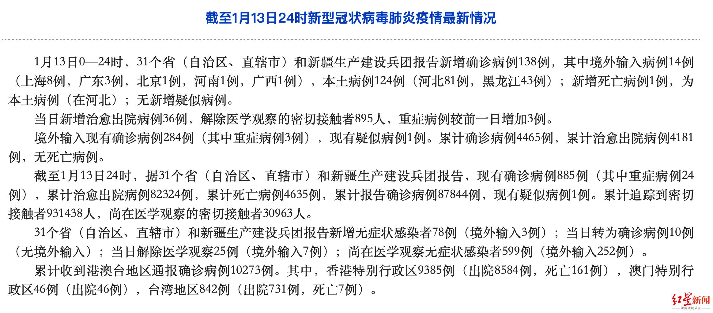 国家卫健委:昨日新增本土确诊病例124例(河北81例,黑龙江43例)