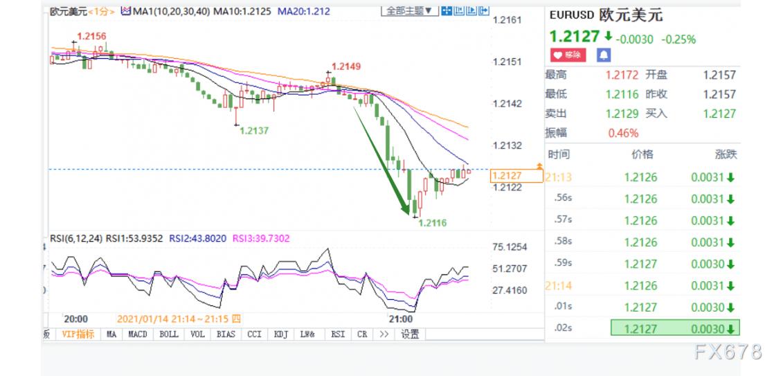 欧元加速下跌近30点至一个月新低,欧银纪要下调短期经济活动前景,并强调高度不确定性